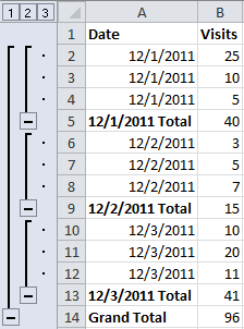 Applying excel subtotals with vba wheatblog you can see that excel adds subtotal lines for each change in date as well as a grand total line at the bottom if you single click b5 b9 b13 and b14 ibookread PDF